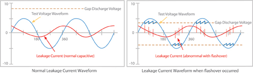 Leakage current when flashover occurs